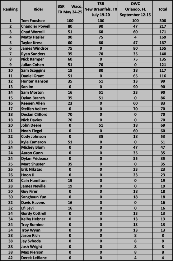 2013 WPTC Rankings Pro Men