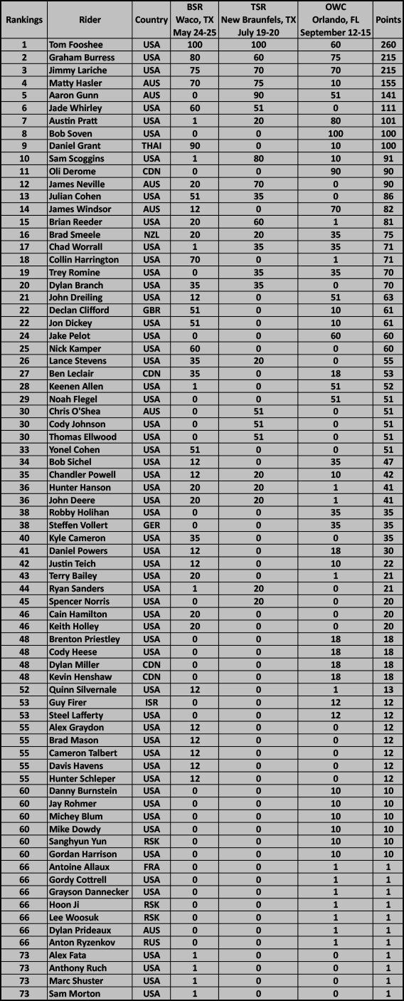 2013 WPTC Rankings Pro Features