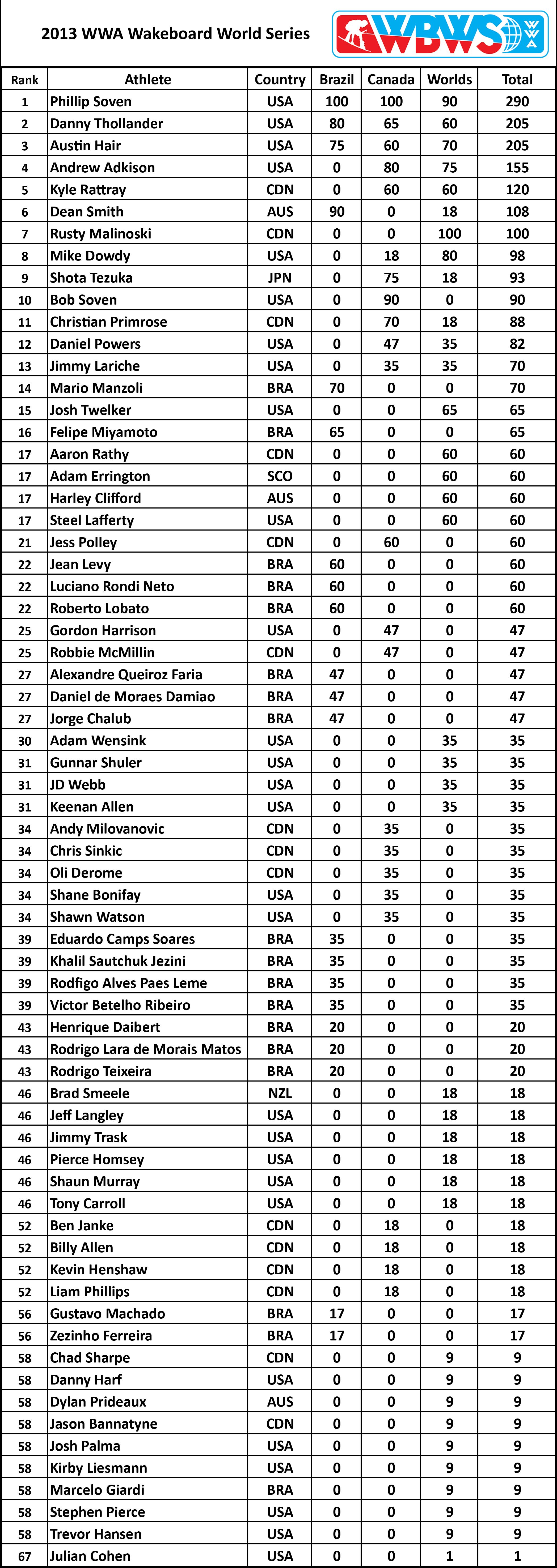 2013 Rankings