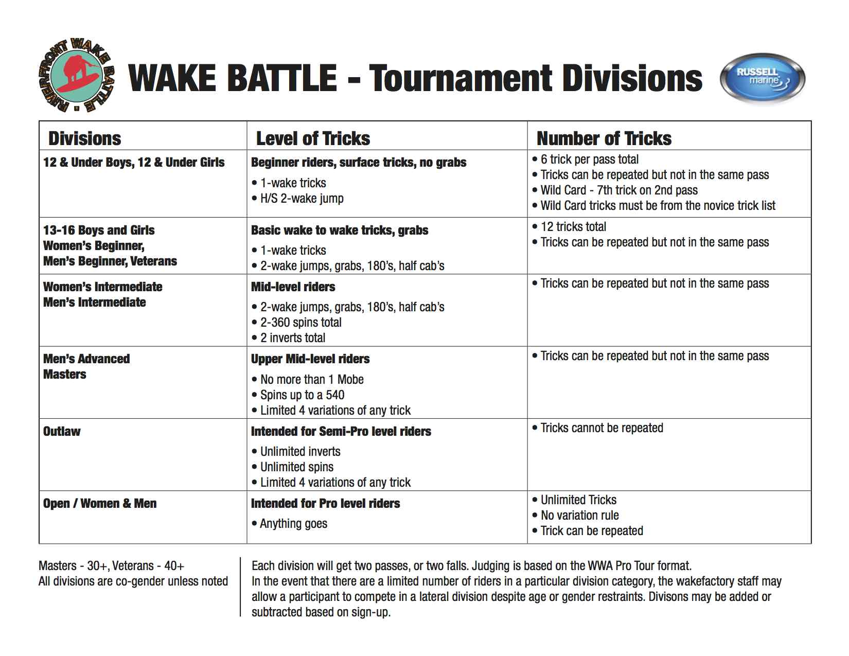 WF-Divisions and Trick list