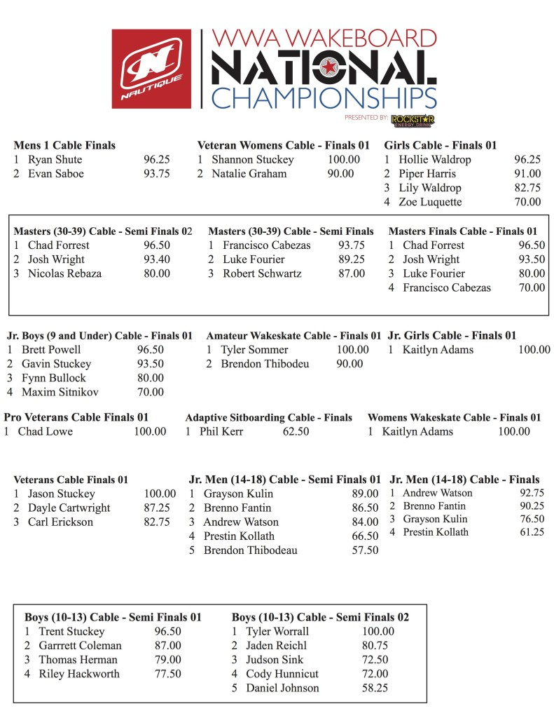 Nationals Cable Results - Thursday