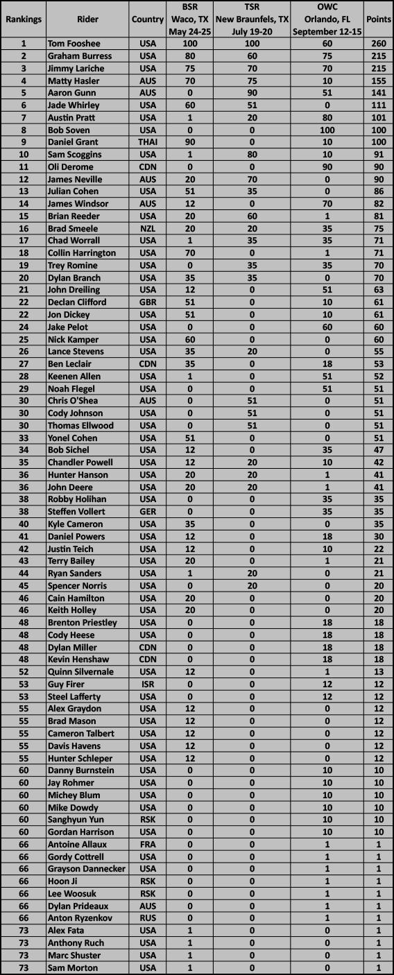 2013 WPTC Rankings Pro Features