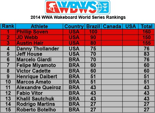 2014 WBWS Rankings