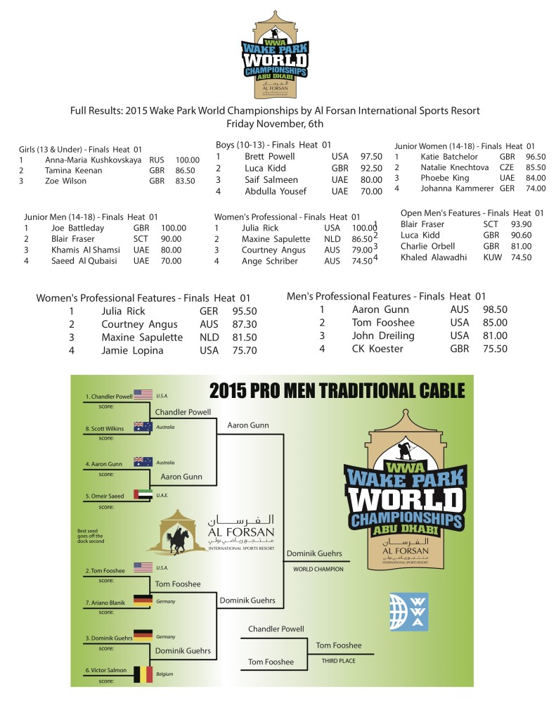 WPWs Friday Full Results Page 2